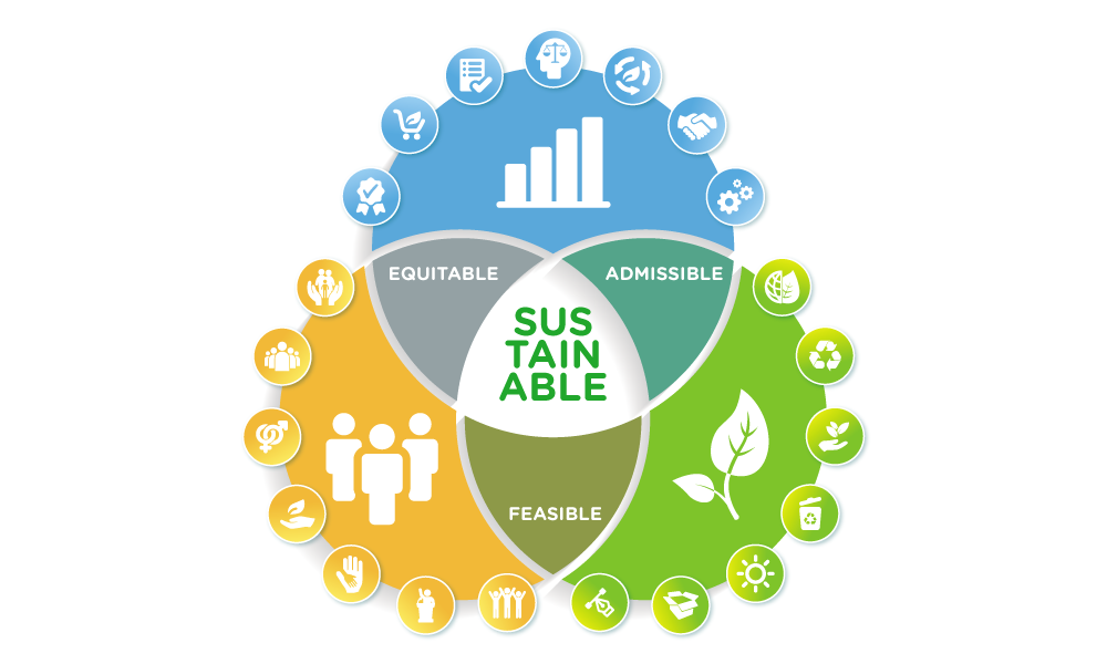 Axes of Sustainability